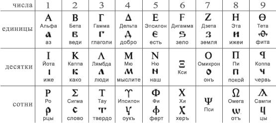 перевод с древнегреческого на русский
